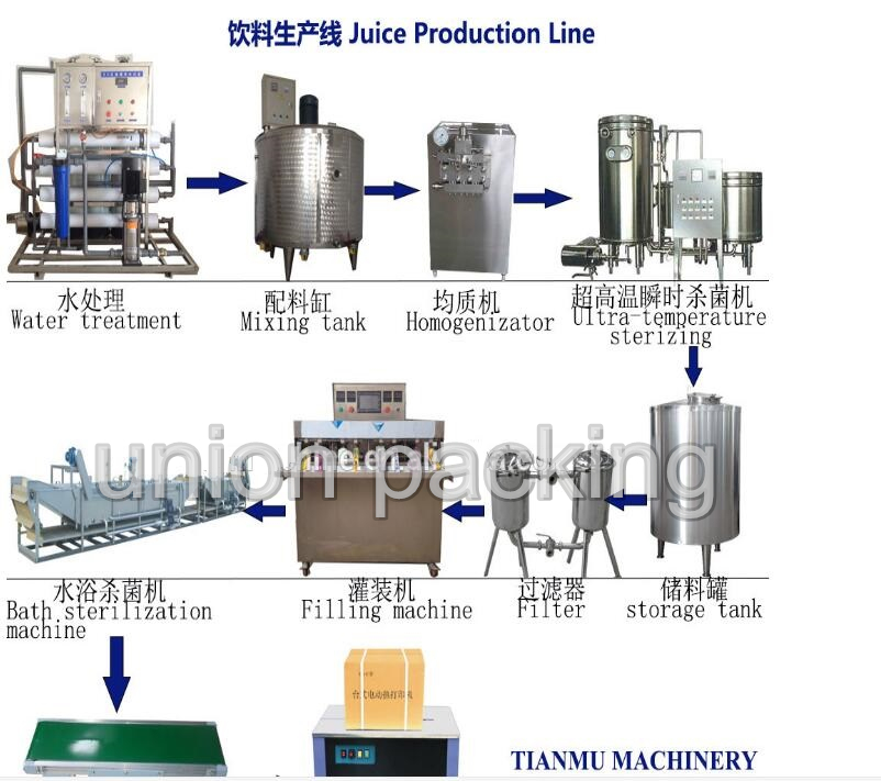 fruit juice production line/juice beverage production line