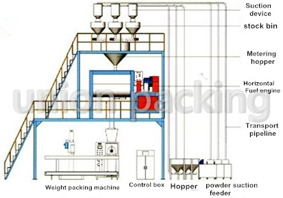 Automatic mixed packing fish seasoning production line